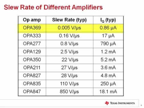 TI Precision Labs - Op Amps:  Slew Rate 1 - Tronnixx in Stock - http://www.amazon.com/dp/B015MQEF2K - http://audio.tronnixx.com/uncategorized/ti-precision-labs-op-amps-slew-rate-1/