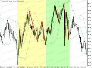 Bankrupt green trading options