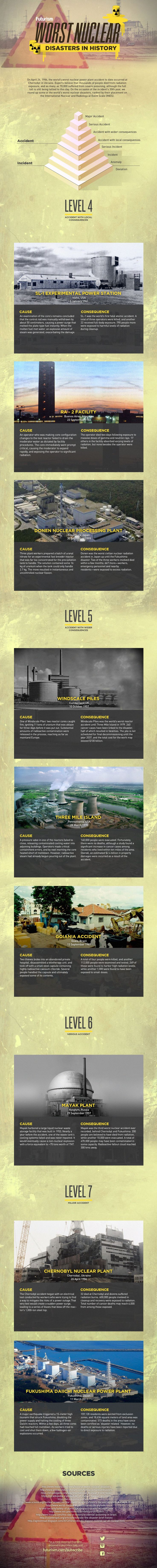 These Are The Worst Nuclear Disasters in History (Infographic) — The Chernobyl nuclear disaster happened 30 years ago. Over 300,000 had to be evacuated. 3 million were affected. And it could happen again.  — https://futurism.com/images/these-are-the-worst-nuclear-disasters-in-history-infographic/