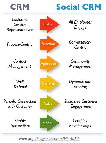 social customer relationship management essay International journal of business and social science vol 3 no 3 february 2012 282 customer relationship management and customer loyalty a survey in.