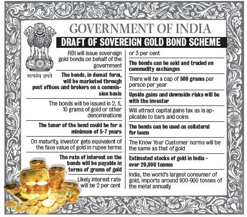 What is Gold Bond Scheme? Its features, benefits, interest rate and more details. Is it a good investment option? Gold Bonds Vs Gold funds..