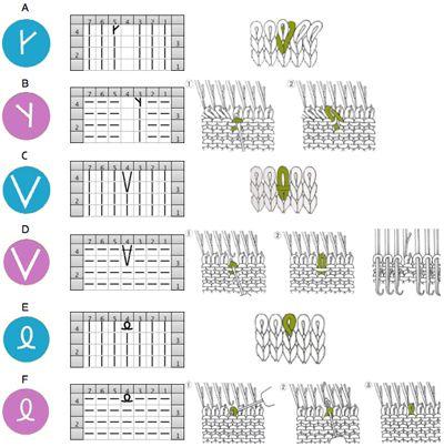 Hand knitting symbols to machine