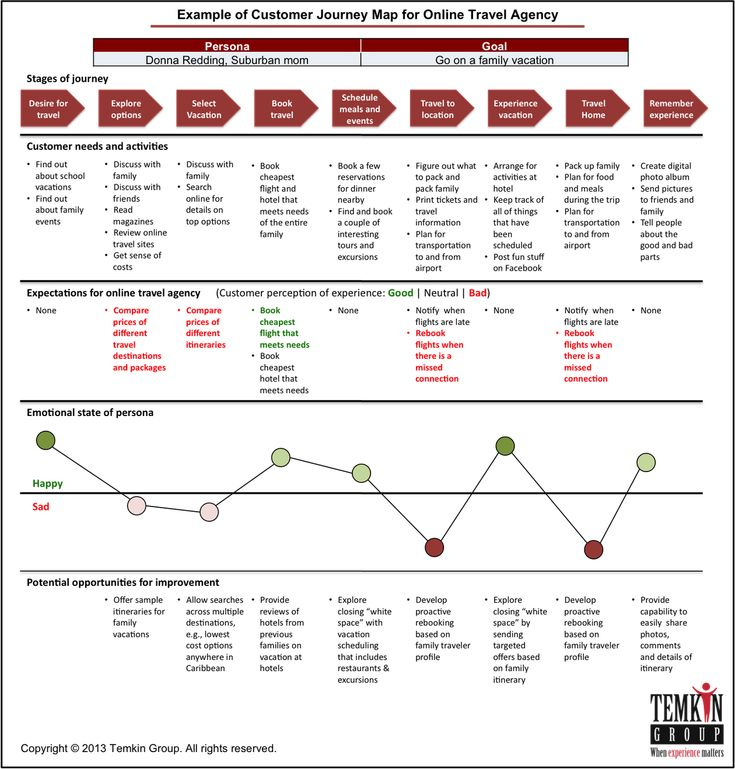 7 best Travel Agency Customer Journey Maps images on Pinterest ...