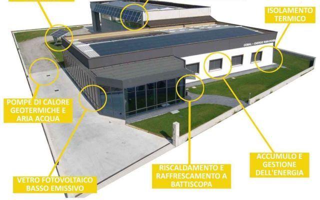 """Scopri cosa vuol dire """"Edificio a impatto 0"""" #greenbuildingi"""
