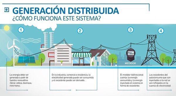 #energia #energiasrenovables #generaciondistribuida #energiasolar #solar #solarenergy #solarenergysystem #law #argentina #generacion #sistema #system #thermomix #thermosolar #termosolar