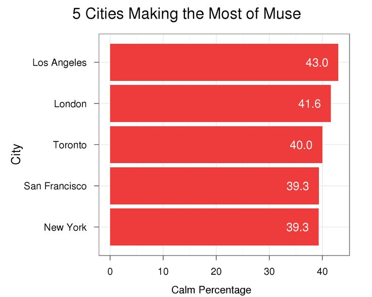"""New blog post on """"The Daily Muse""""! Is #LA Calmer than #London? Where are the most Musers? Which city is making the most of their #Calm sessions? These and other things we learned from our #Muser #Data"""
