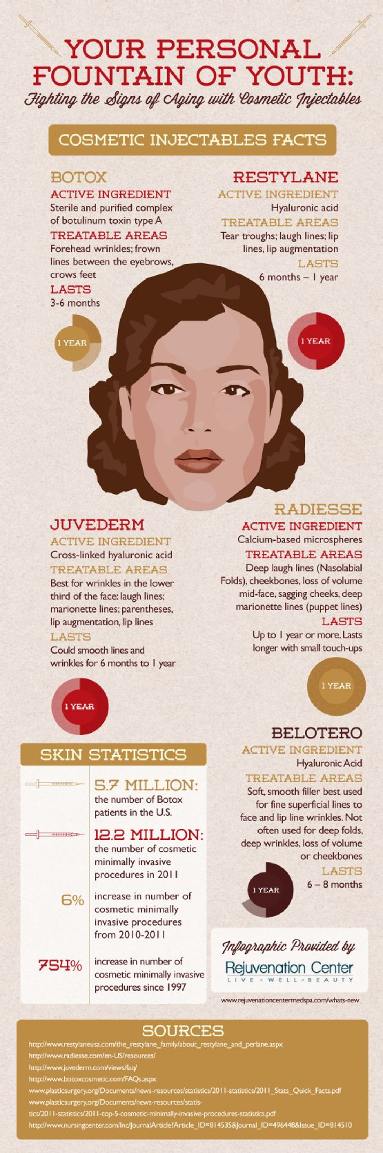 Are you tired of looking older than you feel? Botox, Restylane, Juvederm, Radiesse, and Belotero rejuvenate your skin and erase years from your appearance. Find out how in this infographic about Botox and facial fillers. http://thriveportland.com/