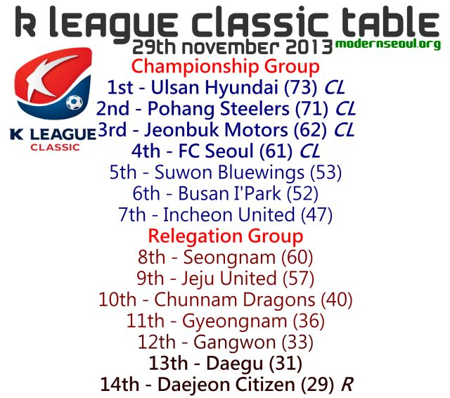 K League Classic 2013 League Table November 29th