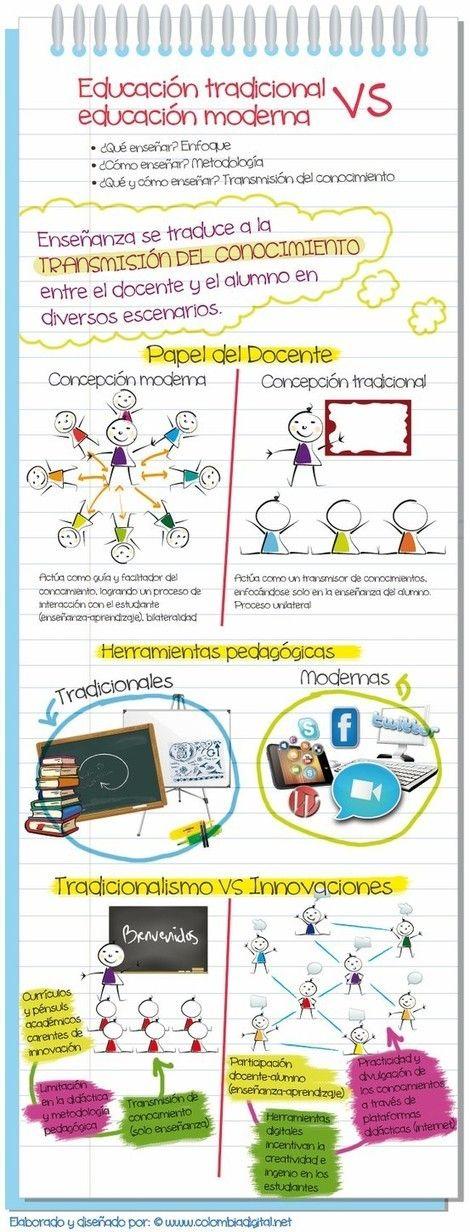 """Blogmaníacos: """"Educación Tradicional"""" contra """"Educación Moderna"""""""
