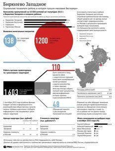 Социальные показатели района Бирюлево Западное