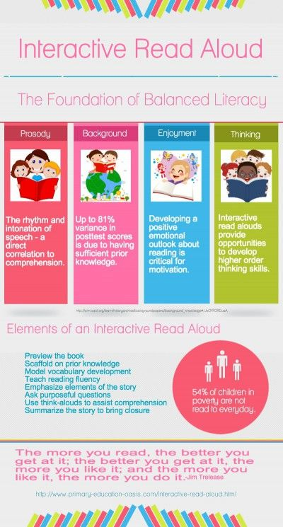 Interactive Read Aloud - What it is and why it is a critical part of a balanced literacy approach.