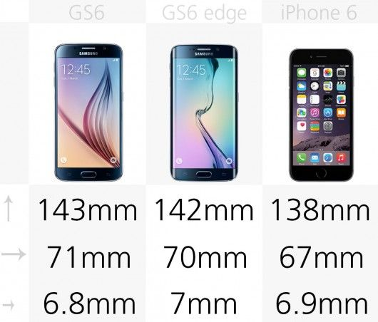 With the first round of 2015 flagship phones hitting store shelves, we thought this would be a good time to revisit our Smartphone Comparison Guide. Description from gizmag.com. I searched for this on bing.com/images