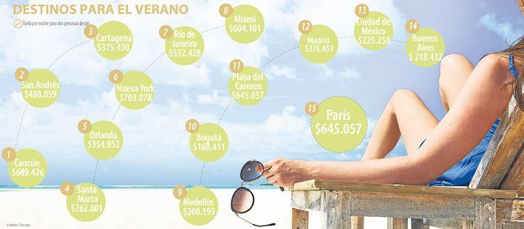 Cancún, Cartagena y San Andrés, los destinos preferidos estas vacaciones