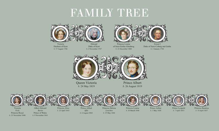 Family tree showing Queen Victoria's nine children