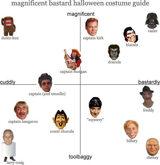 80 best Halloween infographics images on Pinterest
