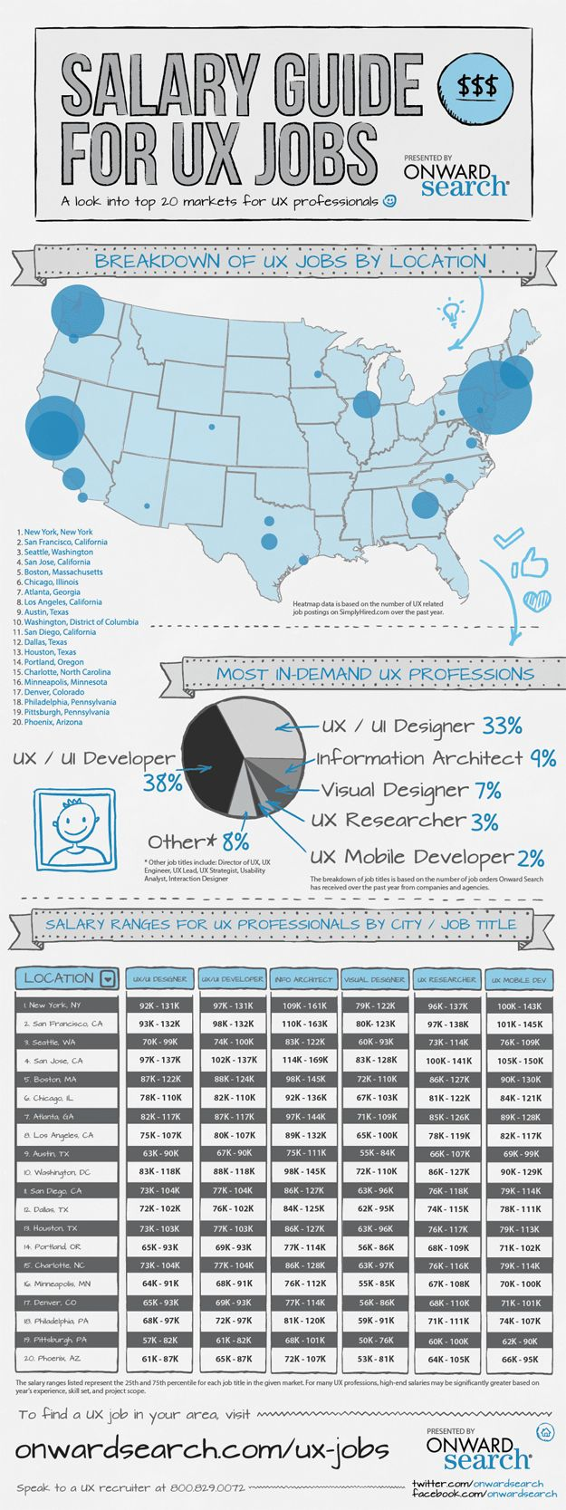 1000 images about onward search jobs chicago user experience ux professionals are in high demand but where is the best place for them to work check out the infographic below presented by onward