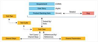TFS Solutions: TFS Work Item Customization using TFS Power Tool: ...
