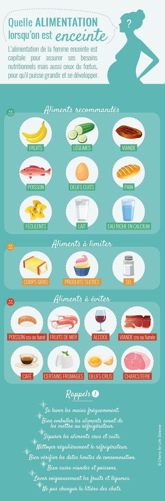 infographie : alimentation femme enceinte