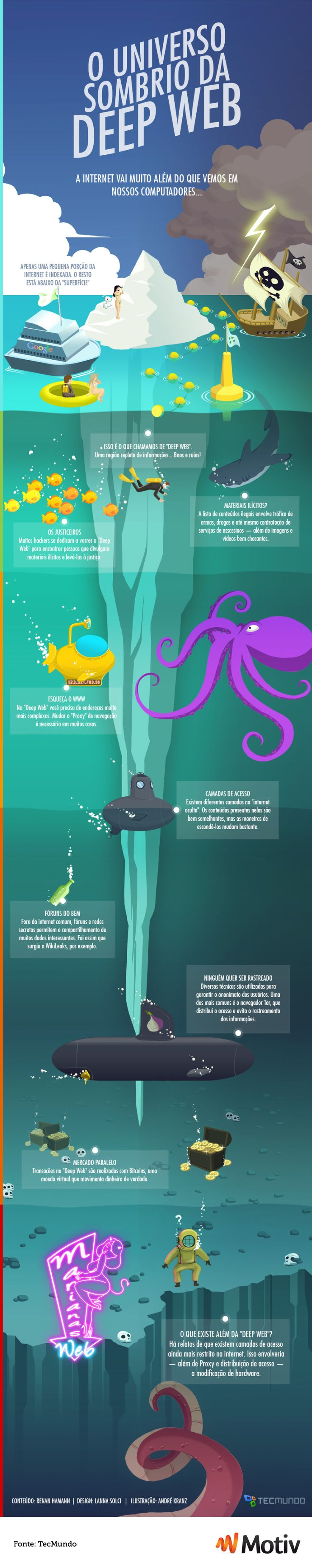 #Infographic #Infográfico Deep Web