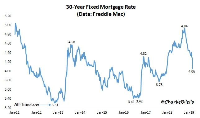 Mortgage Rates Drop The Most In Over 10 Years Theo Trade Mortgage Rates Mortgage Mortgage Interest Rates
