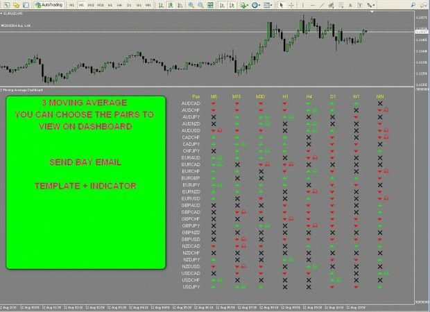 R055 3 Moving Averages Dasboard Indicator Forex Metatrader 4