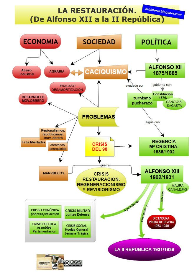 El blog DHistoria. Esquema para alumnos de Historia de España.