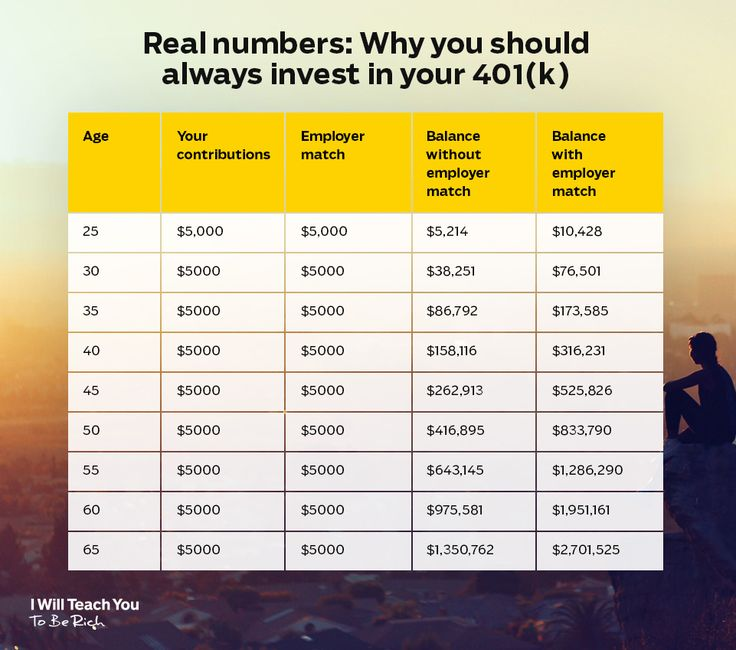 Real numbers Why you should always invest in your 401(k