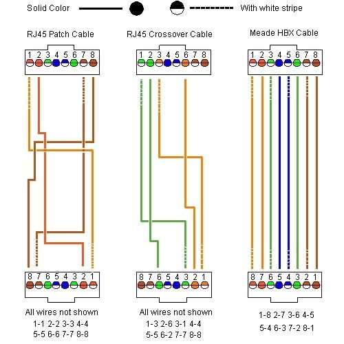27 Best Images About Cat5 On Pinterest