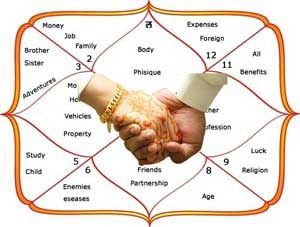 Are you searching free kundli match making or free horoscope match making than contact to astrologer Pandit Mukesh Gaur.
