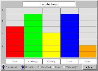 Interactive Education: Bar Graph/Chart