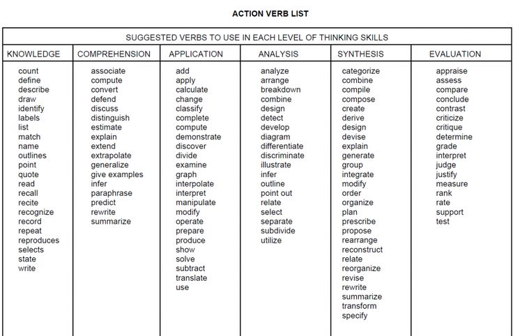 list of resume action verbs