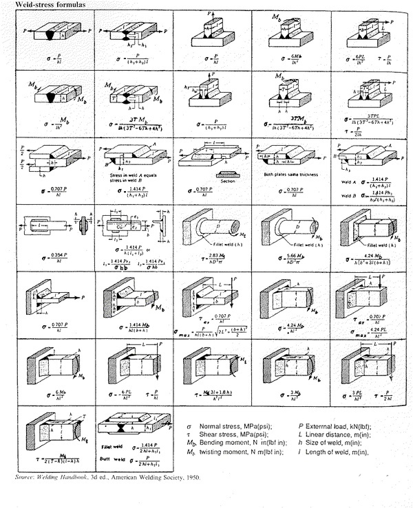 11 best images about Welding Inspection on Pinterest | Basic ...