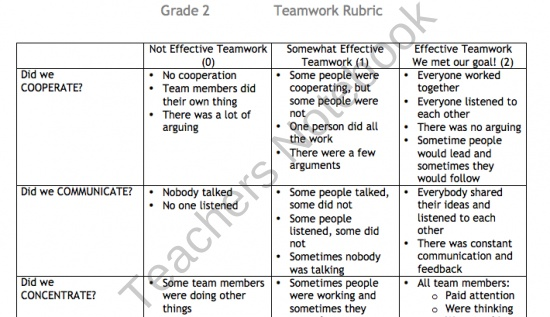 Rubric for Effective Teamwork from ICR - Innovate, Create, and Relate's Shop on TeachersNotebook.com (1 page)  - Rubric for Effective Teamwork (editable Word document)