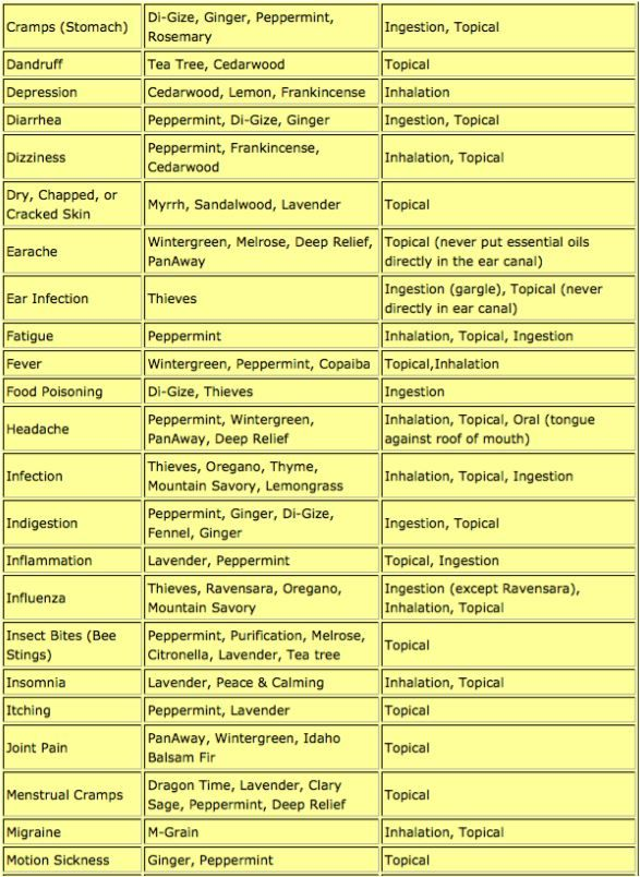 Reference chart for essential oils. Young Living Essential Oils. www.theoildropper.com/debchausky