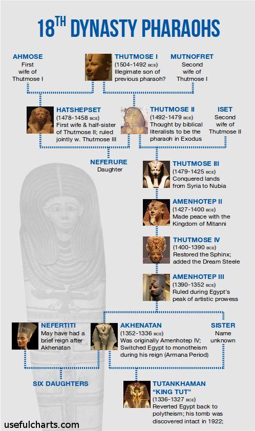 Family tree of the 18th dynasty Egyptian pharaohs. #nefertiti #kingtut #tutankaman
