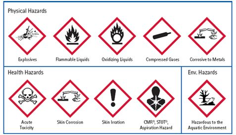 The 25 Best Hazardous Chemical Images On Pinterest Harmonized