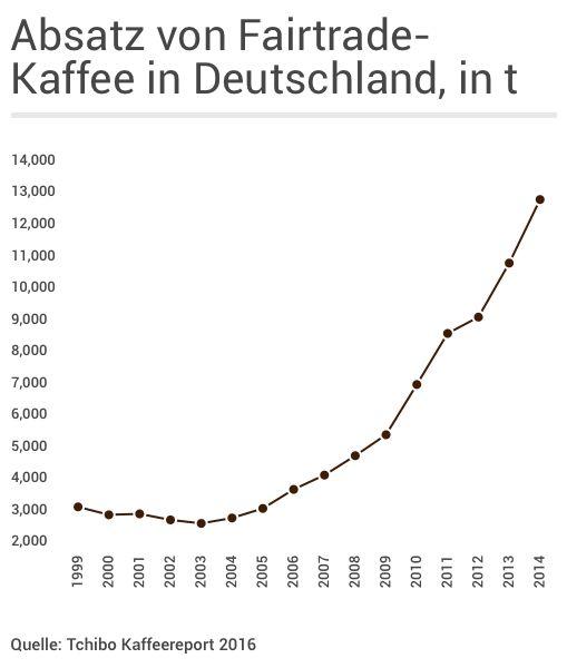 Absatz von Fairtrade-Kaffee in Deutschland, 1999-2014