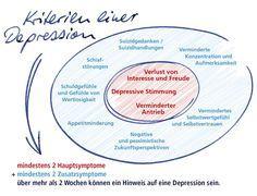Depression erkennen