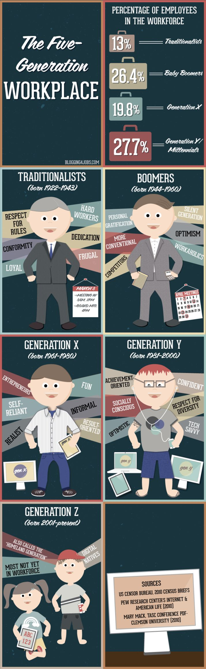 5 generaciones diferentes en el trabajo #infografia #infographic