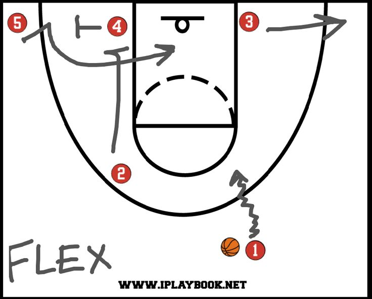 Girls Basketball Plays Diagram | Flex Offense
