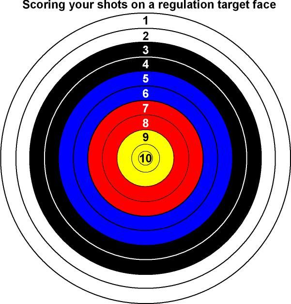 Nasp archery target scoring | Archery Scoring Sheet