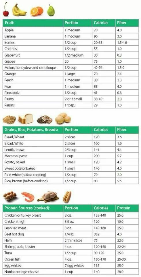 37 Best Carb Counting Chart Images On Pinterest Diets
