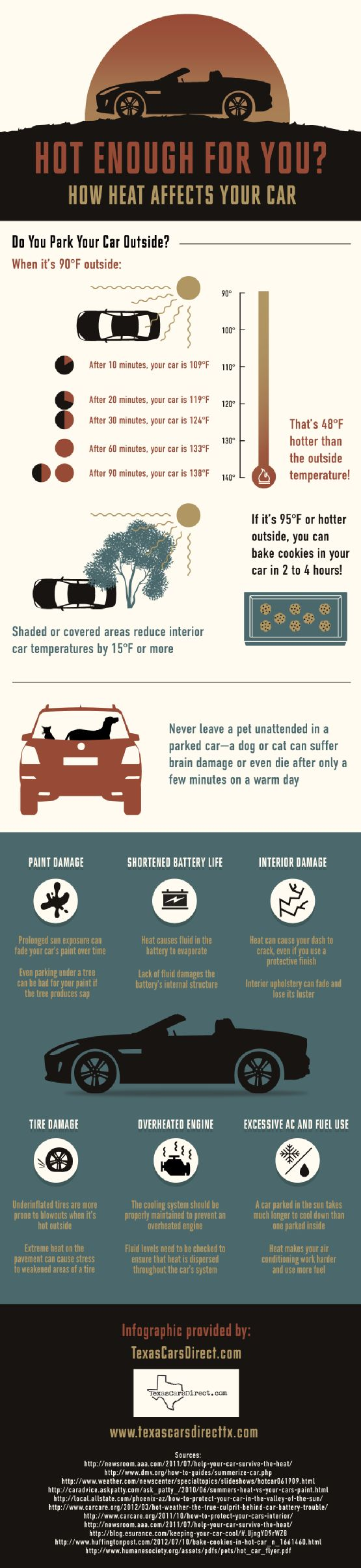If it's 95 degrees or hotter outside, you can bake cookies in your car in two to four hours! In fact, leaving your car parked in 90 degree Texas heat means that your car will be 138 degrees after just 90 minutes. Click on this infographic to learn more.