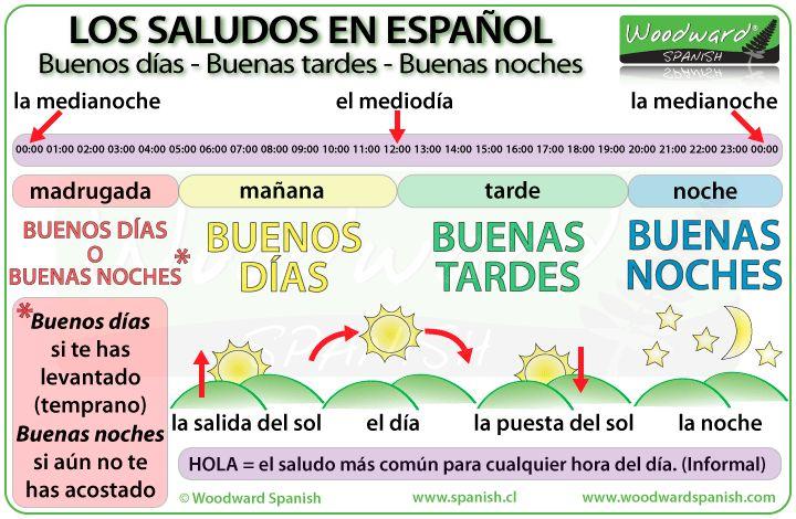 Buenos días, buenas tardes, buenas noches - los saludos en español - Greetings in Spanish