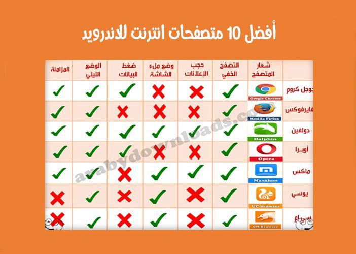 تحميل أفضل 10 متصفحات انترنت للاندرويد تنزيل أفضل متصفح أندرويد عربي مجاني للموبايل Best Android Browser 10 Things