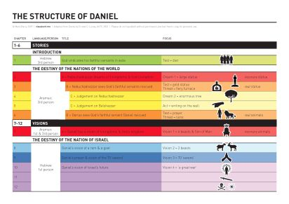 A nice infographic providing an overview of the structure ...