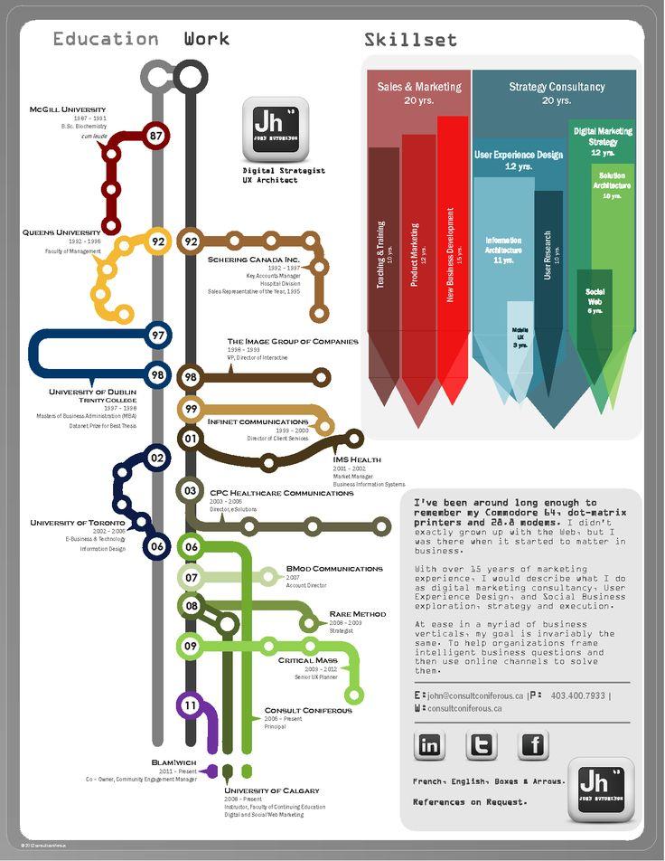 Infographics - Infographic CV - Docstoc