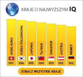 Największe IQ na całej planecie mają Azjaci