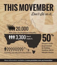 Movember helps promote finding cures for prostate cancer. Will you be participating this year?