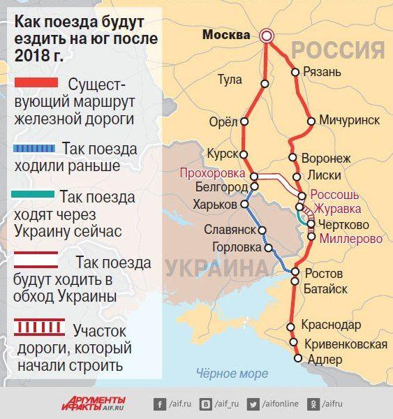 Военнослужащие железнодорожных войск закончили строительство железной дороги в обход Украины, поскольку 30 км дороги проходят через Луганскую область.  Российские поезда в обход Украины  Подробнее в источнике: http://sneg5.com/obshchestvo/transport/rossiyskie-poezda-v-obhod-ukrainy.html